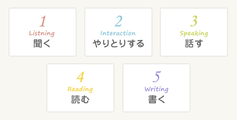 聞く、やりとりする、話す、読む、書く 5つの力をバランスよく身につけます